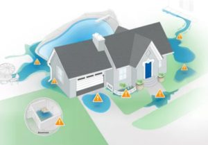 Protect Property & Water Resources